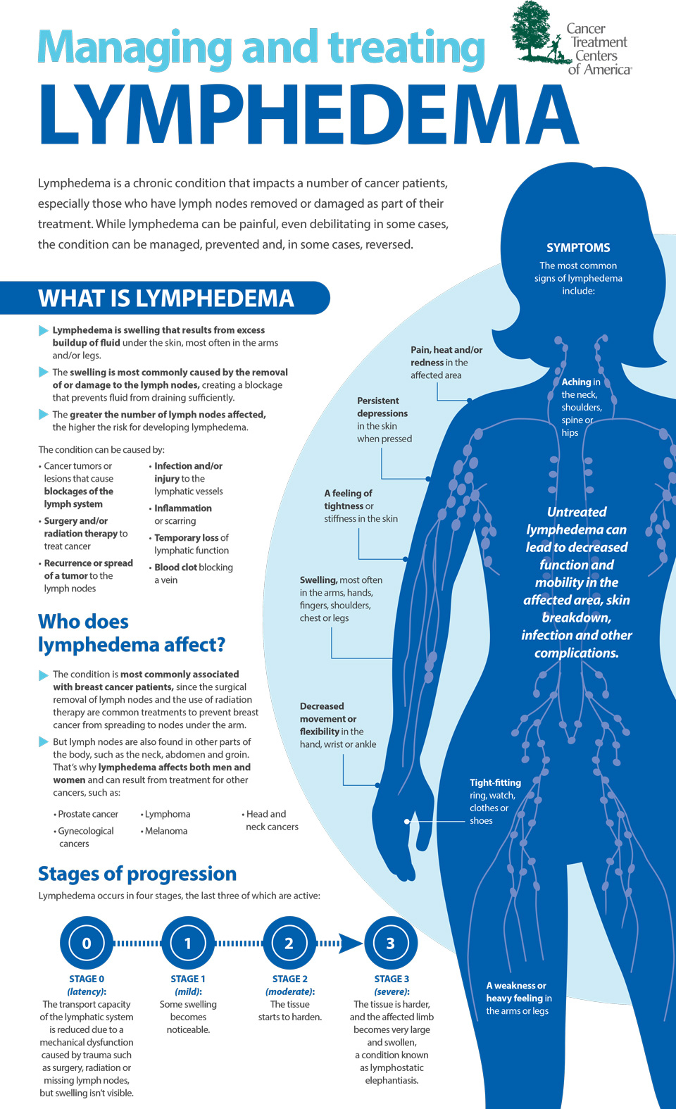 Back to Life | Back to Life | Lymphedema